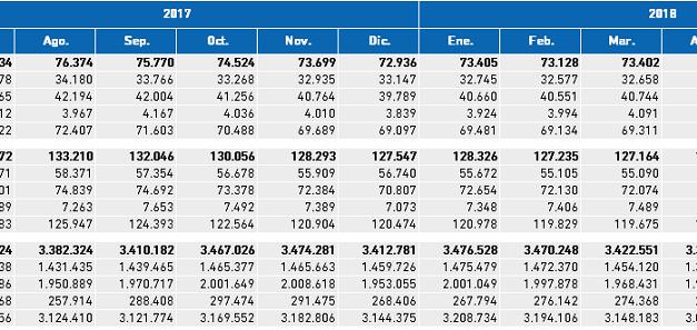 (Español) Paro Registrado. Valores absolutos mensuales II Trimestre 2018 Bizkaia, CAPV y Estado.