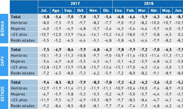 (Español) Paro Registrado. Tasa Interanual a partir de los valores mensuales II Trimestre 2018. Bizkaia, CAPV y Estado.