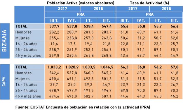 Población Activa y Tasa de Actividad. Datos PRA, II Trimestre 2018.