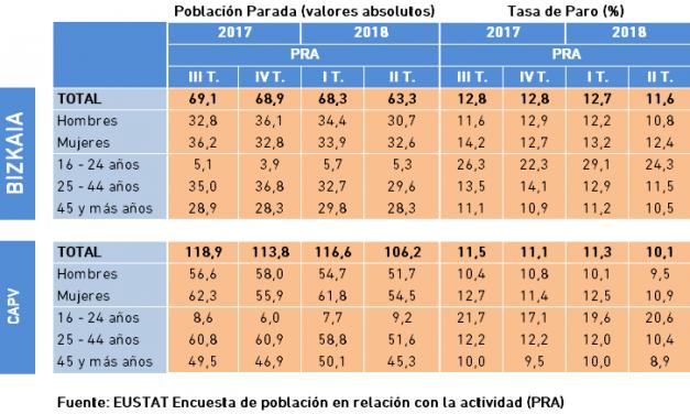 Población Parada y Tasa de Paro. Datos PRA, II Trimestre 2018.