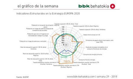 El gráfico de la semana nº 29 – 2018: Estrategia EUROPA 2020