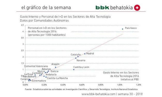 El gráfico de la semana nº 30 – 2018: Gasto Interno y Personal I+D en Sectores de Alta Tecnología