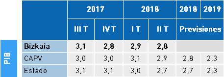 Cifras del Trimestre: PIB, Tasa interanual, índice de volumen encadenado.