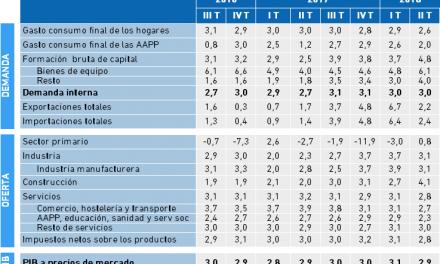 Variación del PIB y sus componentes en la Economía Vasca. II Trimestre 2018. Tasa Interanual.
