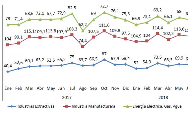 Índice General de Producción Industrial por Sectores. Variación de la tasa Interanual trimestral y datos mensuales 2018, Bizkaia.