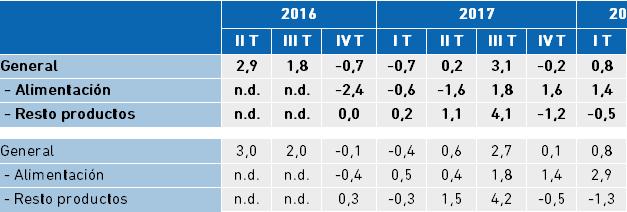 Índice de ventas de comercio minorista. Tasa interanual del trimestre a partir de agregación de datos mensuales, Bizkaia y CAPV.