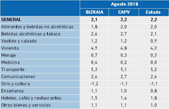 Índice de Precios al Consumo. Tasa interanual, Agosto 2018.